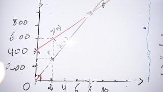 رياضيات-الدالة الخطية،الدالة التآلفية مسألة مقترحة شاملة للرابعة متوسط توقعات BEM 2019