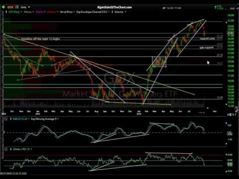 Precious Metals & Mining Sector Overview 8-25-16