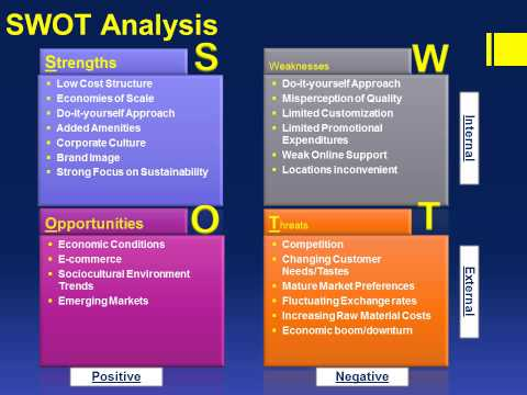 swot analysis sweden Analysis of sweden as an attractive country for investment author: fatima salam research student, department of management sciences, the islamia university of .