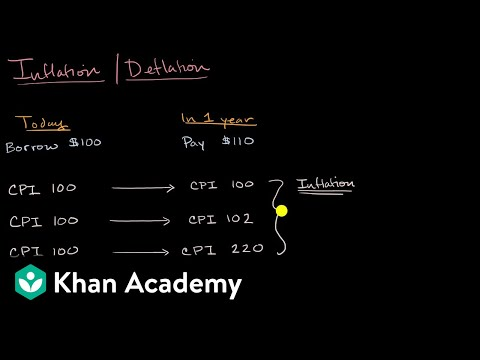 Winners and losers from inflation and deflation | AP Macroeconomics | Khan Academy