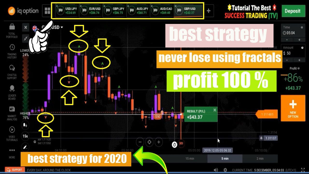 best strategy  never lose using fractals - iq Option 2020
