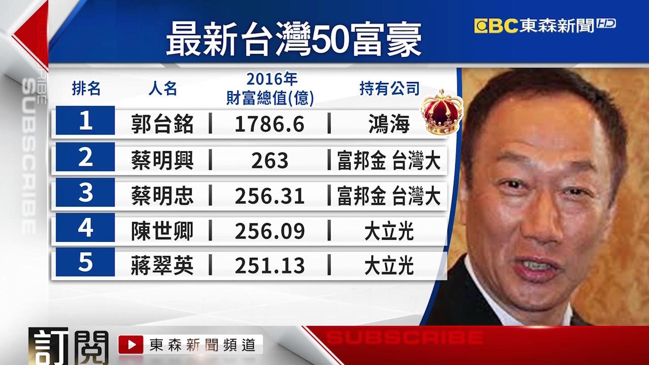 臺灣最新50富豪榜 鴻海郭臺銘蟬聯千億富豪 - YouTube