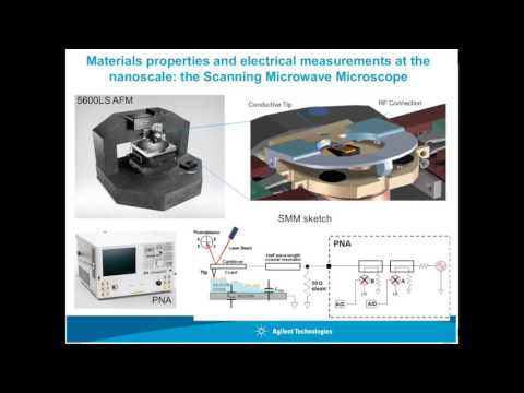 A Calibration Algorithm for Nearfield Scanning Microwave Microscopes  Scanning Microwave Microscopy