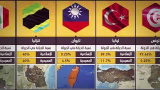 مقارنات : نسبة الديانة الإسلامية و المسيحية في دول العالم