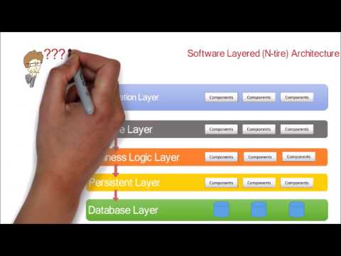 1. Software Application N-tire (Layered) Architecture design pattern | Tutorial with example