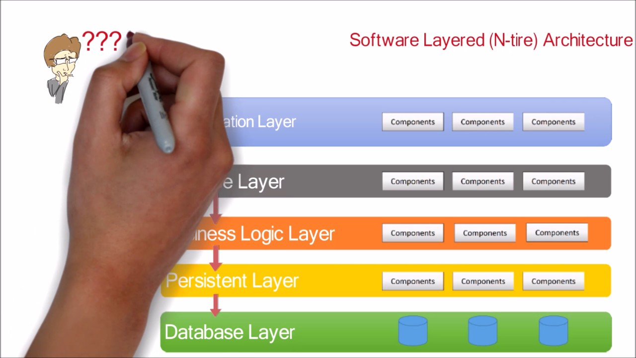 1 Software Application N Tier Layered Architecture Design Pattern Tutorial With Example Youtube