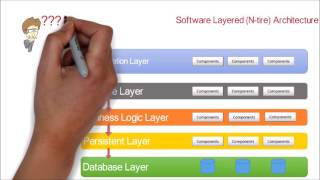 1. Software Application N-tier (Layered) Architecture design pattern | Tutorial with example