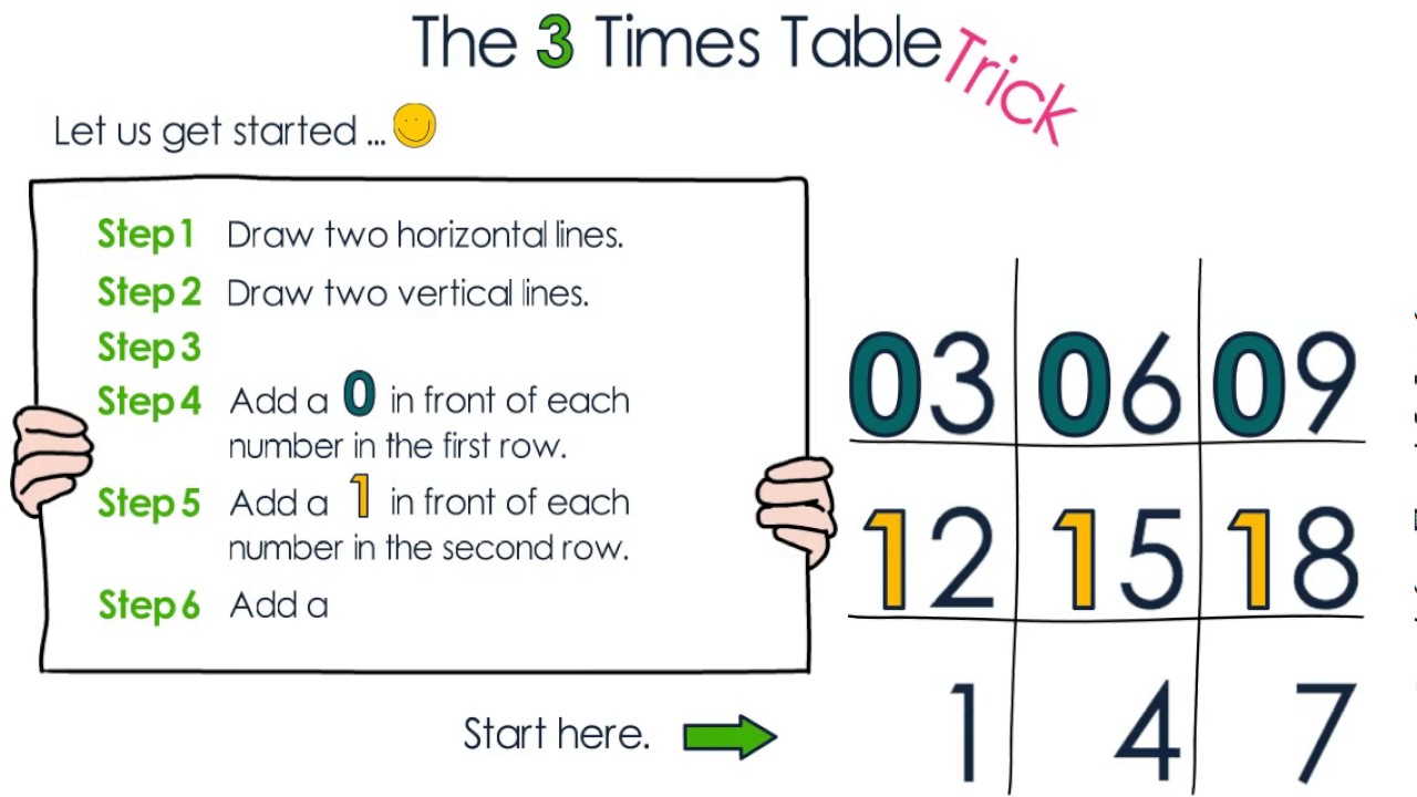 3 times table trick youtube for Table 6 trick
