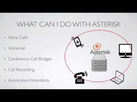 003 What is Asterisk and what can you do with it
