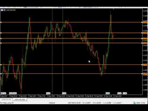 Top binary options trading strategy