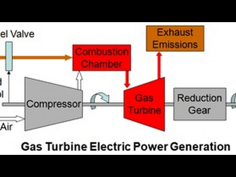 Difference between gas turbine and steam turbine