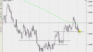 Best Forex Trading System - Part 4.6 - SR on a Daily Chart Rules!