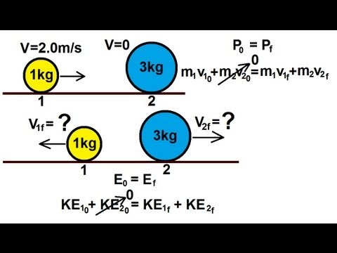 Physics Mechanics Conservation Of Momentum In An Elastic