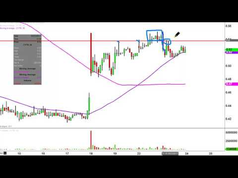 Cytrx Corp - CYTR Stock Chart Technical Analysis for 05-23-17