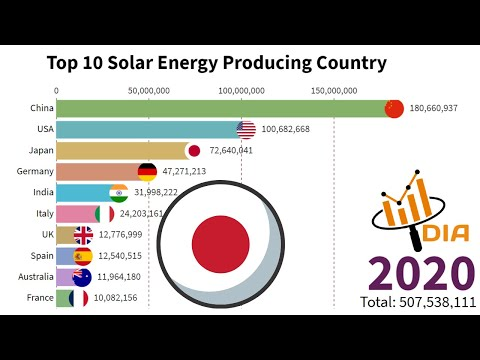 Top 10 Solar Energy Producing Country