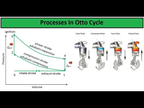 Otto Cycle Diesel Cycle and Dual cycle part 1