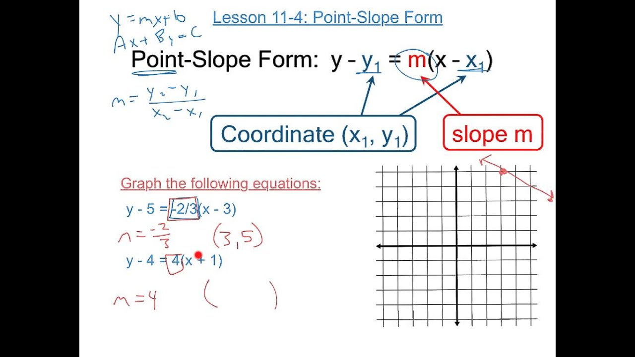 Point Slope Form Youtube