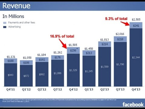 How To Get Best Result With Facebook Ads and Make Money On Facebook