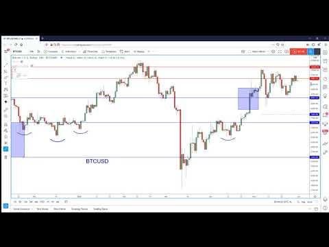 Bitcoin: Tough Triangle But Favors Bullish Breakout.