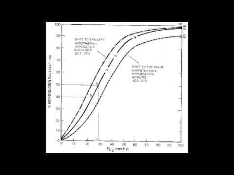 Oxygen Hemoglobin Dissociation Curve - YouTube