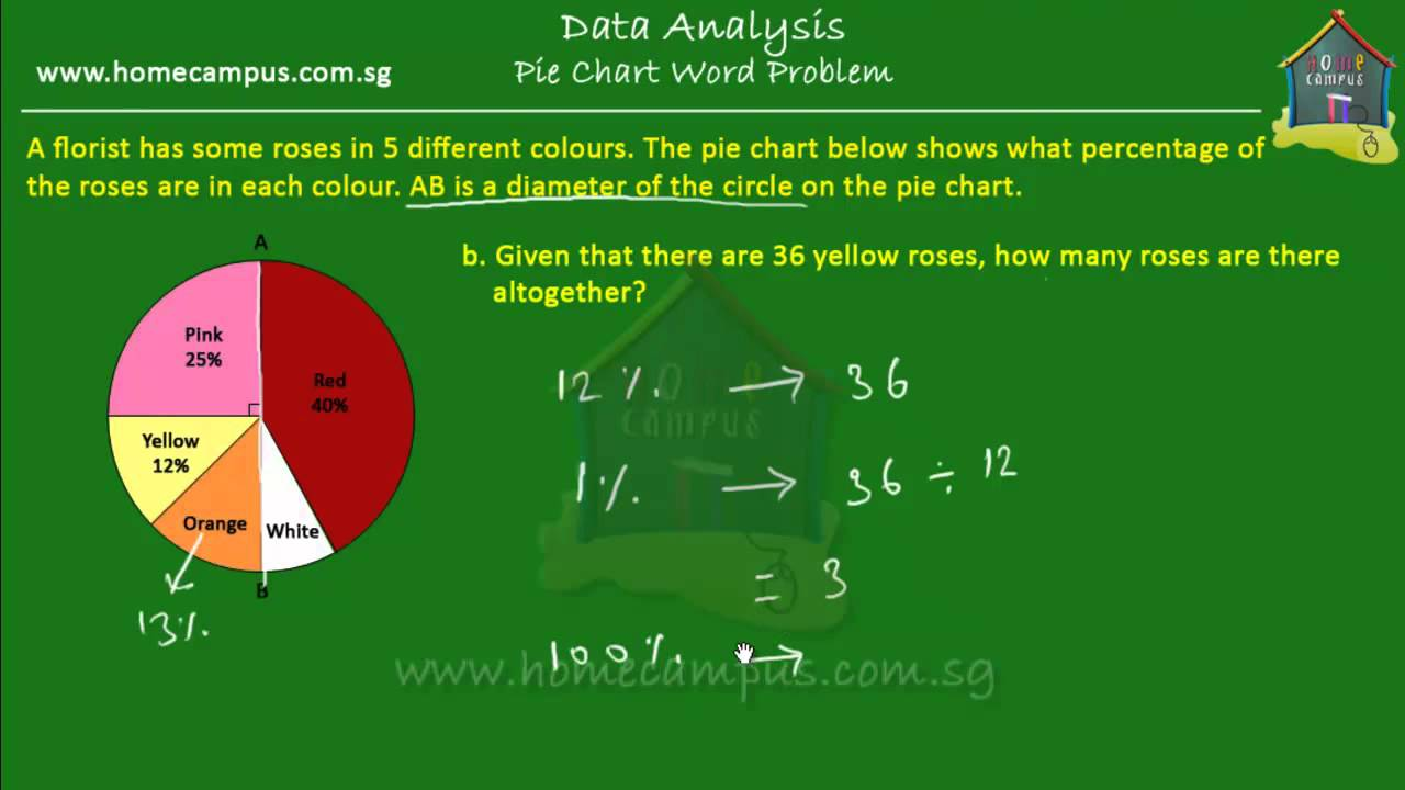Elementary Math Grade 6 Pie Charts Problem Sum 3 Youtube