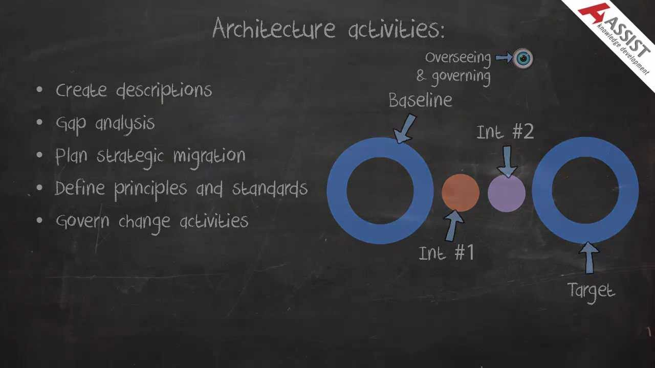 what is architecture Synonyms for architecture at thesauruscom with free online thesaurus, antonyms, and definitions dictionary and word of the day.