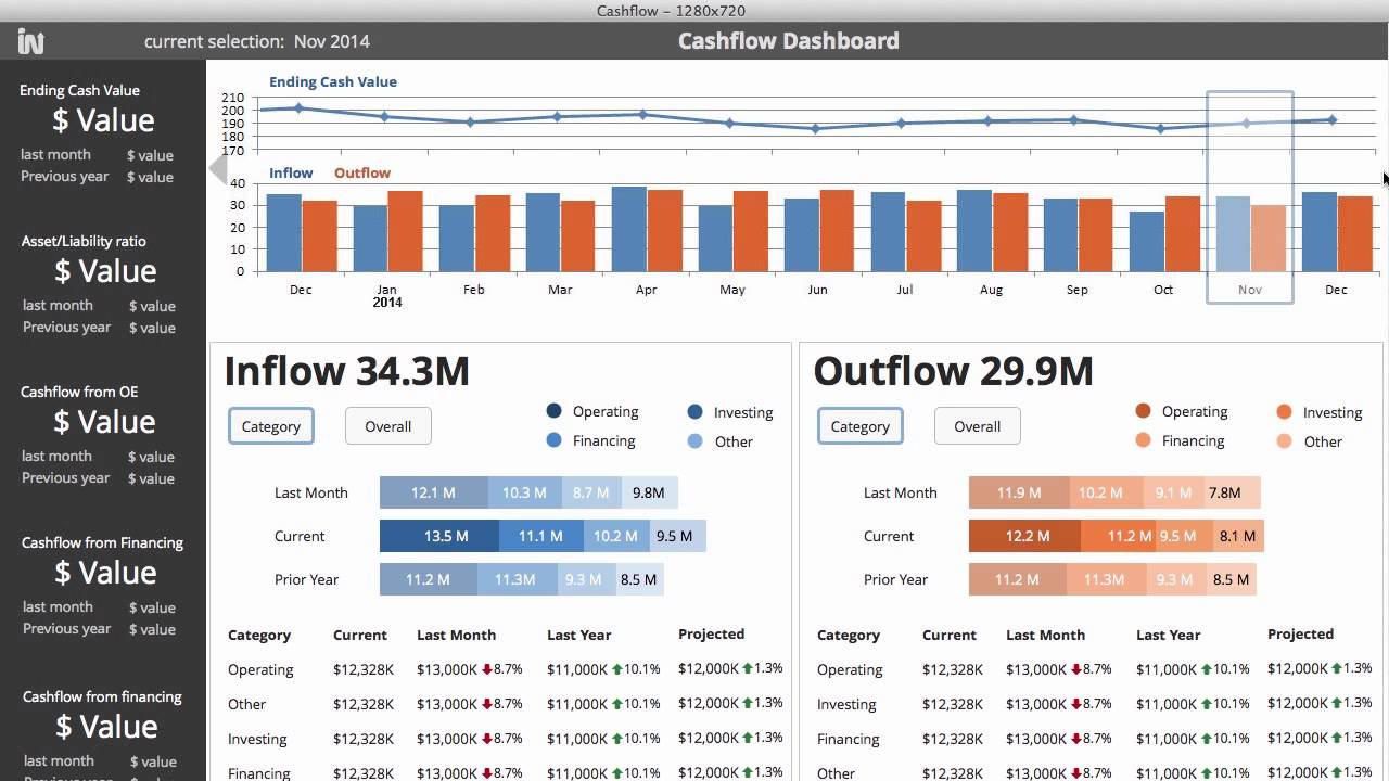prototype of the cashflow dashboard