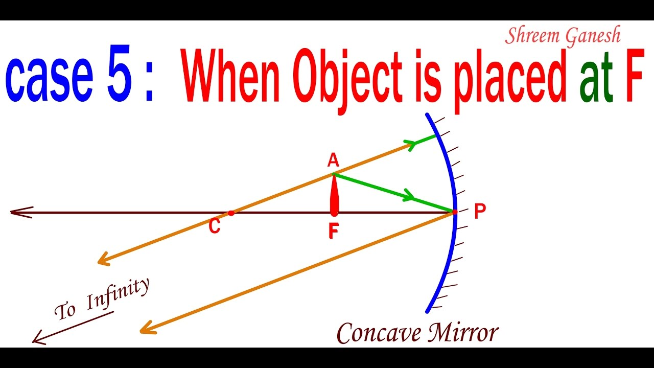 ray diagrams: when object is place at principal focus of a concave mirror