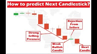 How to predict market direction?   Candlestick psychology   Iqoption