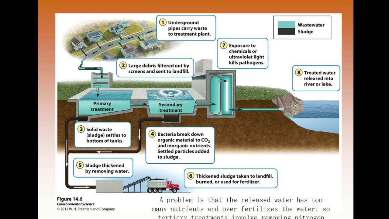 ch 13 water pollution treatment Town of suffield water pollution control authority  january 9 february 13  march 13 - postponed to 3/20/18 april 10 may 08 june 12 july 10   connecticut general statutes chapter 103: municipal sewerage systems  connecticut.