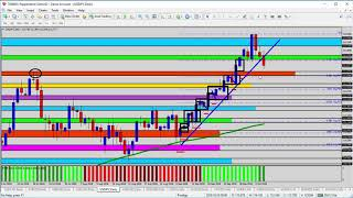 Forex Update: Potential Reversal Signals on the USDJPY