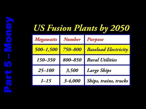Breakthrough Physics: Fusion Money, Politics, Regulation 33