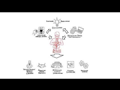 tecnicas de analisis internoиз YouTube · Длительность: 3 мин56 с