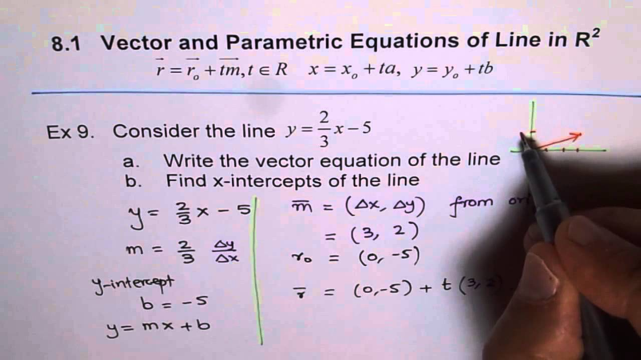 Vector Equation Slope Intercept Form Ex 9 - YouTube