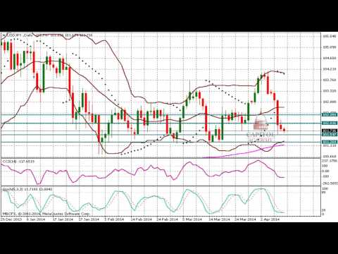 USD/JPY Technical Analysis Forecast for April 10 .2014