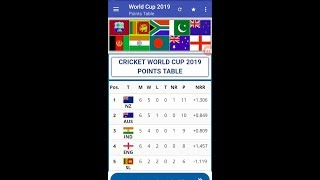 Today ICC World Cup Cricket Points Table 24 June 2019 Team Standings. Afghanistan beat Bangladesh