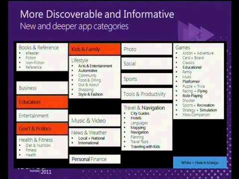 Tech·Ed Australia 2011 Windows Phone Marketplace   The Business of Phone Development