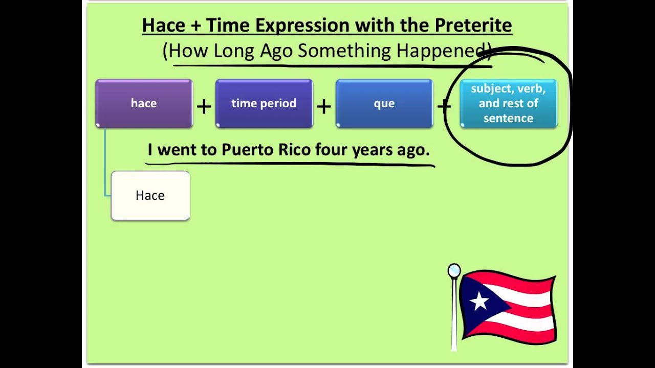 Hace Time Expressions In Spanish
