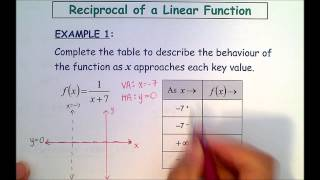 L1 - Reciprocal of a Linear Function Part 1