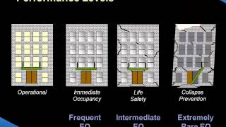 Performance-based Seismic Design Of Tall Building: A World View