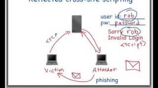 Cross Site Scripting (Reflected XSS) Demo