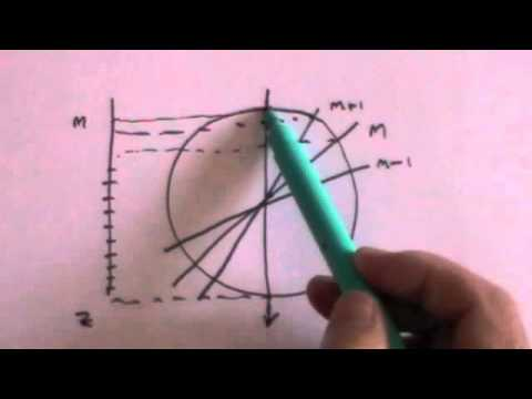Particle Physics 3: Angular Momentum and Spin