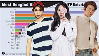 JYP Entertainment ~ Most Popular Groups Evolution on Google (2004-2021)