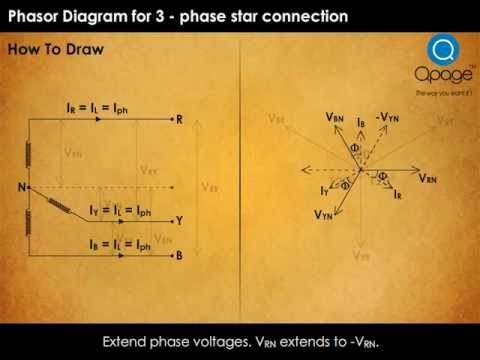 Phasor Diagram for Star connection  YouTube