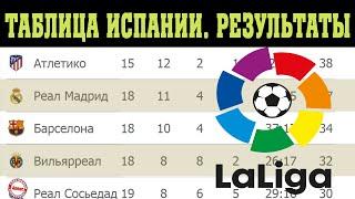 Чемпионат Испании по футболу 20 тур Результаты Таблица и расписание