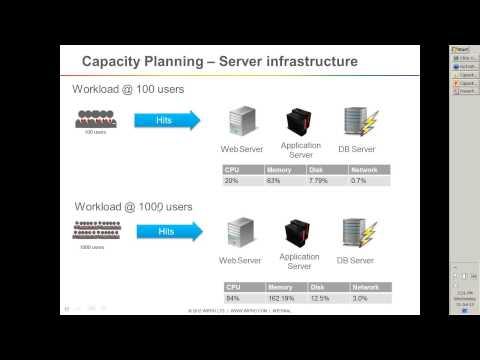Capacity Modeling  The next milestone in Performance Engineering