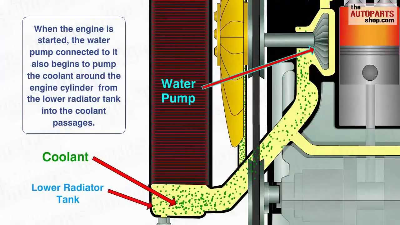 hight resolution of how car cooling system works