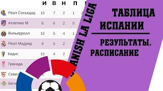 Футбол чемпионат Испании Итоги 13 тура Результаты таблица расписание