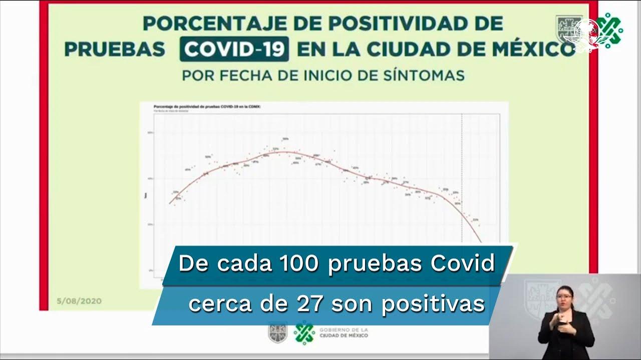 Disminuye positividad de pruebas Covid-19 en CDMX