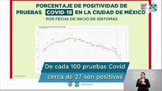 Claudia Sheinbaum informó que se ha registrado una diminución importante en la hospitalización por casos de Covid en la CDMX, además de que el martes se realizaron 3 mil 700 pruebas